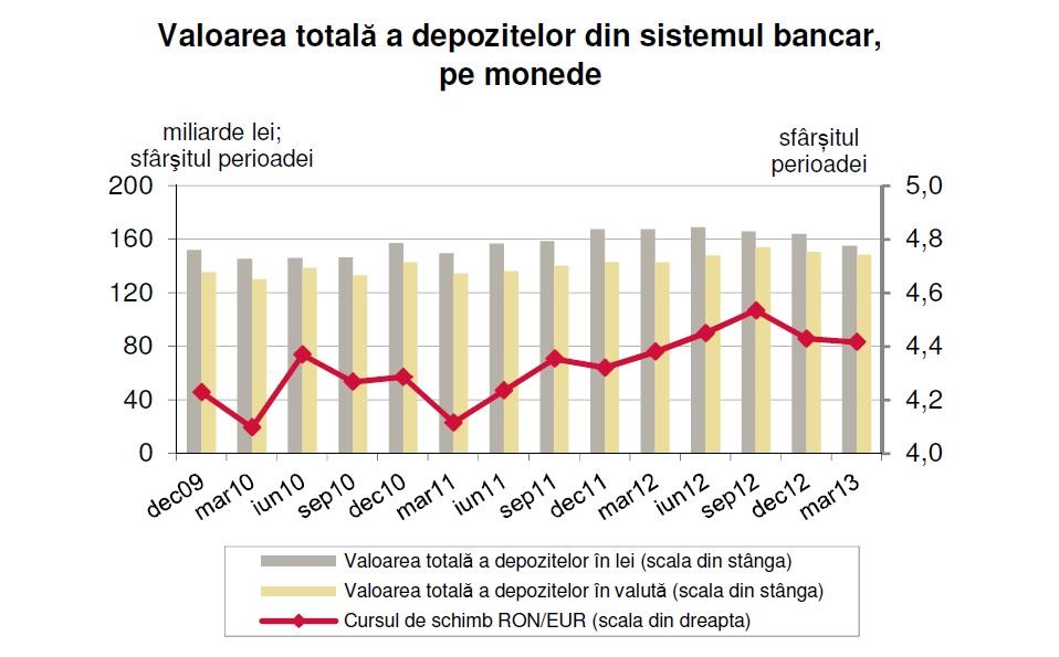 Efectul Cipru: Depozitele negarantate ale firmelor, în scădere accentuată