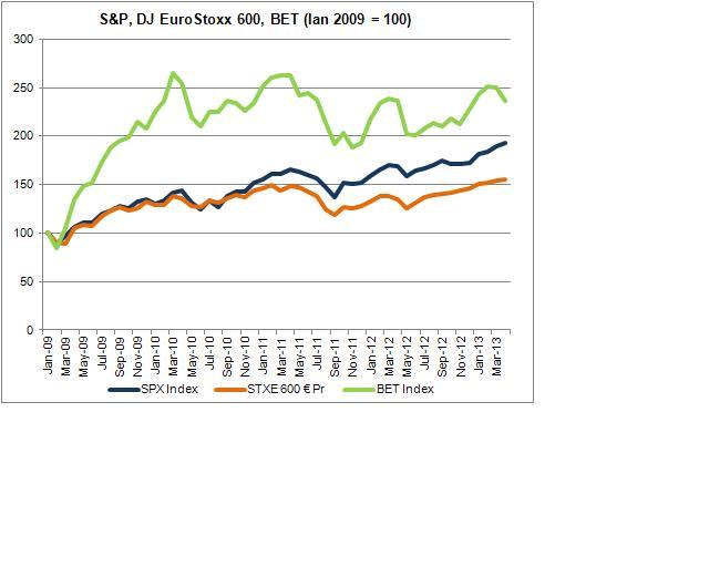 Indicii bursieri mondiali continuă să crească
