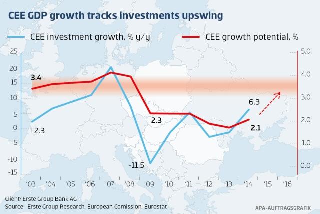 Investiţiile în ECE accelerează către o nouă etapă de creştere