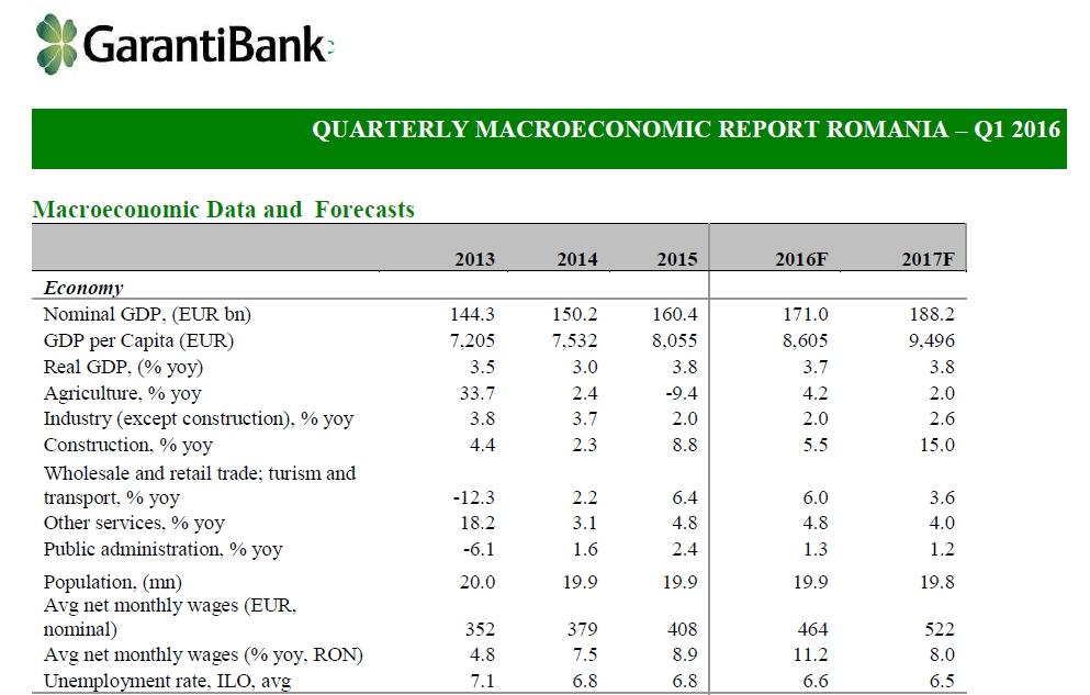 Garanti Bank estimează o creștere de 3,7% a PIB în 2016