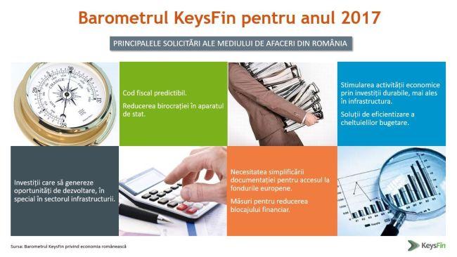 KeysFin: economia României frânează în 2017. Consumul, grevat de fiscalitate şi inflaţie