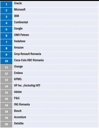Topul celor mai doriţi angajatori în 2017