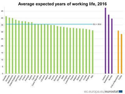 România – pe locul 25 din 28 în UE la speranţa de muncă. Observaţii