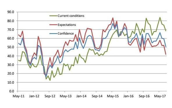Indicatorul de încredere macroeconomică CFA România a scăzut în luna august cu 9 procente