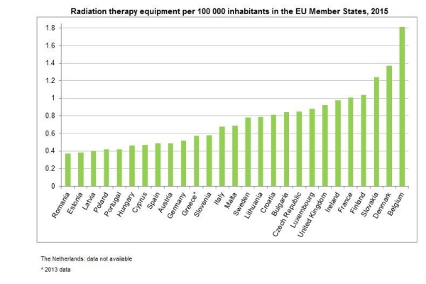 România – ultima în UE la aparatura medicală pentru terapia cancerului. Bulgaria figurează pe locul 10