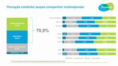 Studiu Novel: 7 din 10 români consideră că prezența companiilor multinaționale în România contribuie semnificativ la dezvoltarea economiei locale