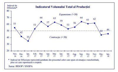 Barometrul industrial: Contracţia din industrie a continuat şi în ianuarie