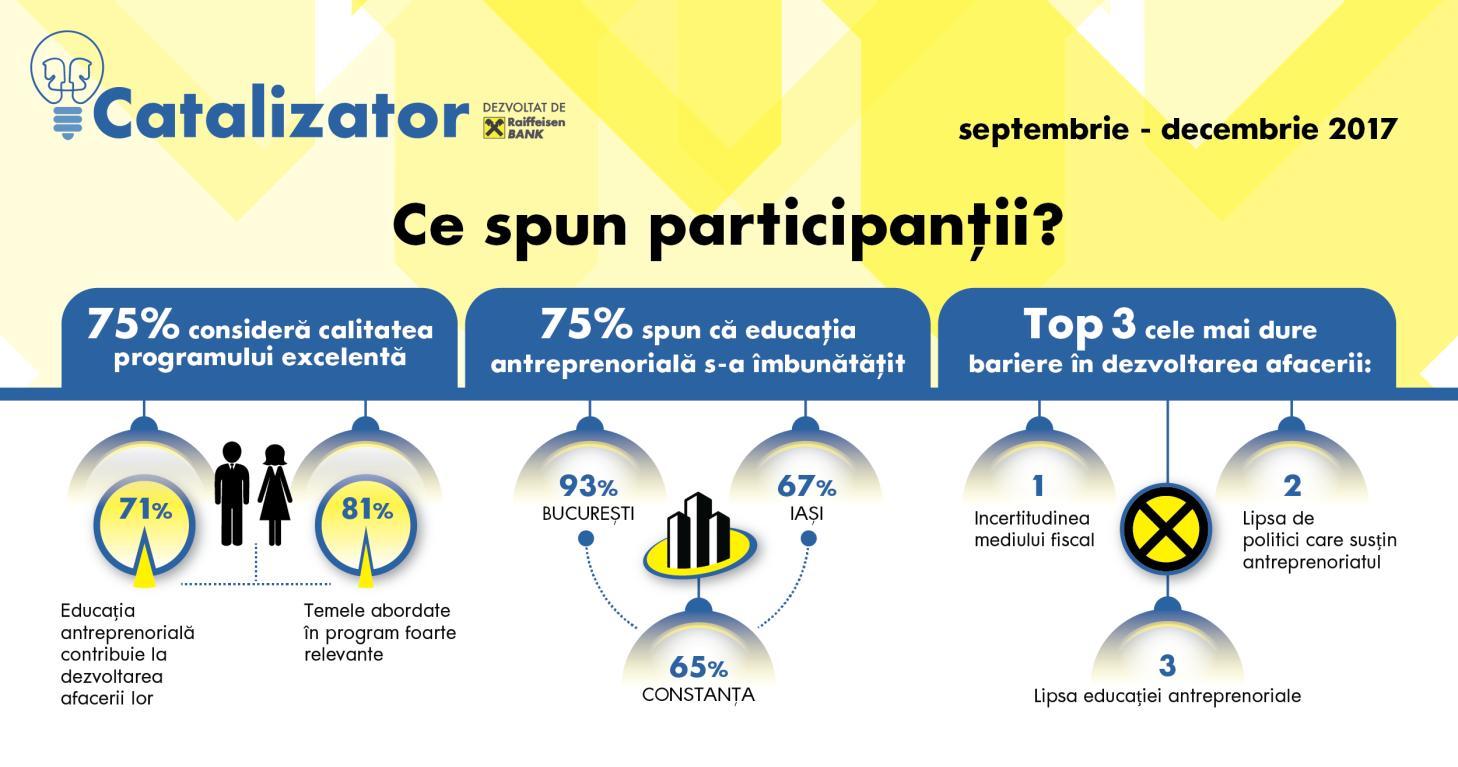 """Raiffeisen Bank anunţă o nouă ediţie a programului """"Catalizator"""", dedicat companiilor medii* din România"""