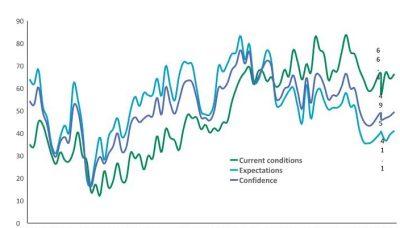 CFA România: Indicatorul de Încredere Macroeconomică a crescut uşor în luna aprilie