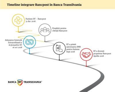Acţionarii Băncii Transilvania au aprobat fuziunea BT – Bancpost
