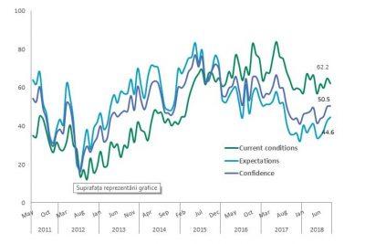 Indicatorul de Încredere Macroeconomică a crescut marginal în luna septembrie