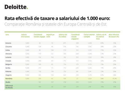 De ce creşte Guvernul salariul minim: rata efectivă de taxare, printre cele mai înalte din zonă