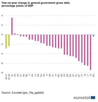 Datoria publică a României în context european