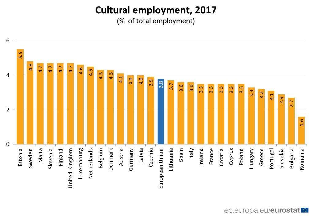 România – interes minim pentru cultură la nivel european