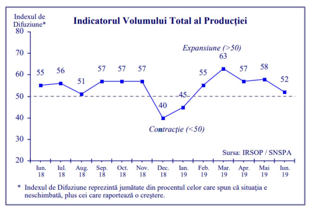 Barometru industrial IRSOP&SNSPA: Producţia industrială la un pas de creşterea zero