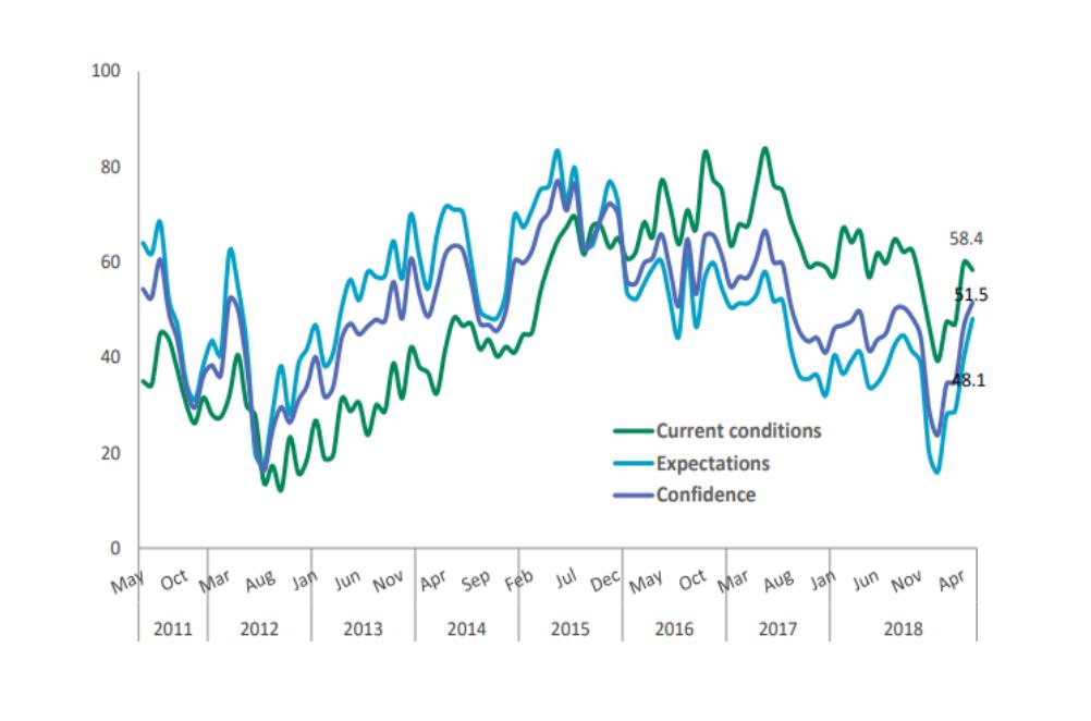 Indicatorul de Încredere Macroeconomică a crescut în luna mai până la valoarea de 51,5 puncte