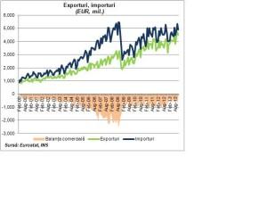 Exportul României şi-au continuat galopul şi în noiembrie 2013