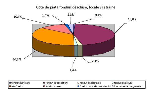Activele nete ale fondurilor locale au crescut cu 1,8% în august