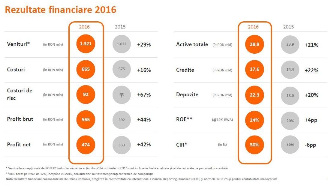 Rezultate ING România: un milion de clienţi, 17,6 miliarde lei credite şi profit brut de 565 milioane lei