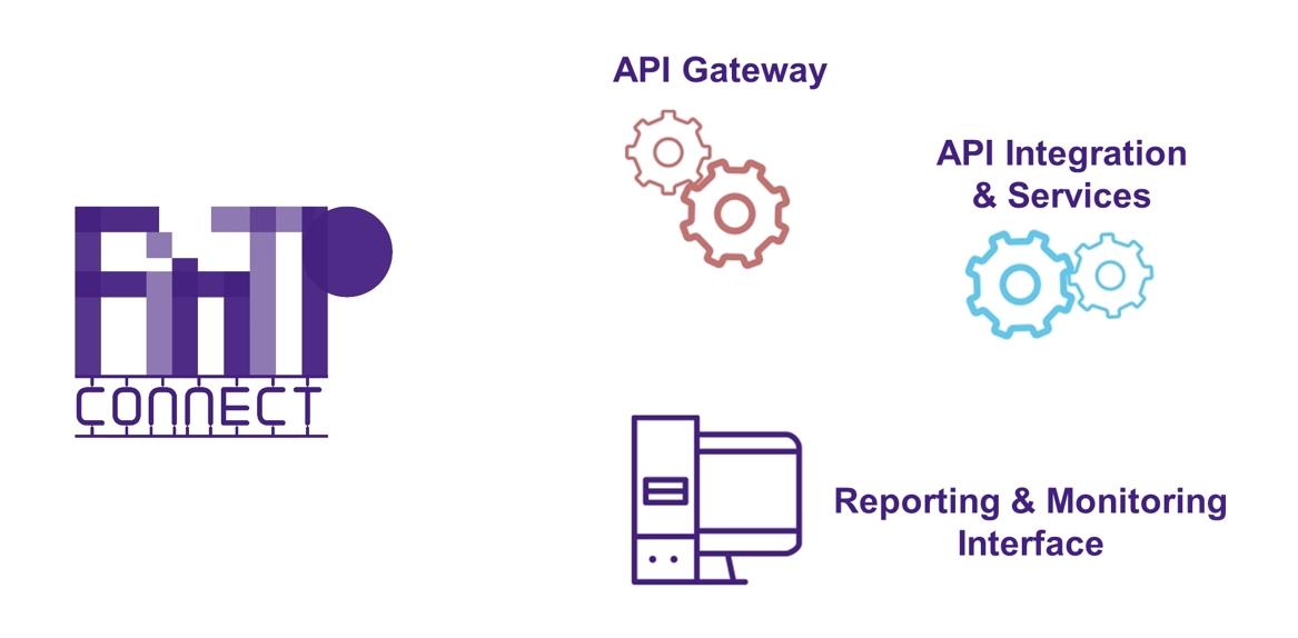 FinTP Connect – prototipul propus de Allevo pentru conformitatea băncilor cu prevederile directivei PSD2