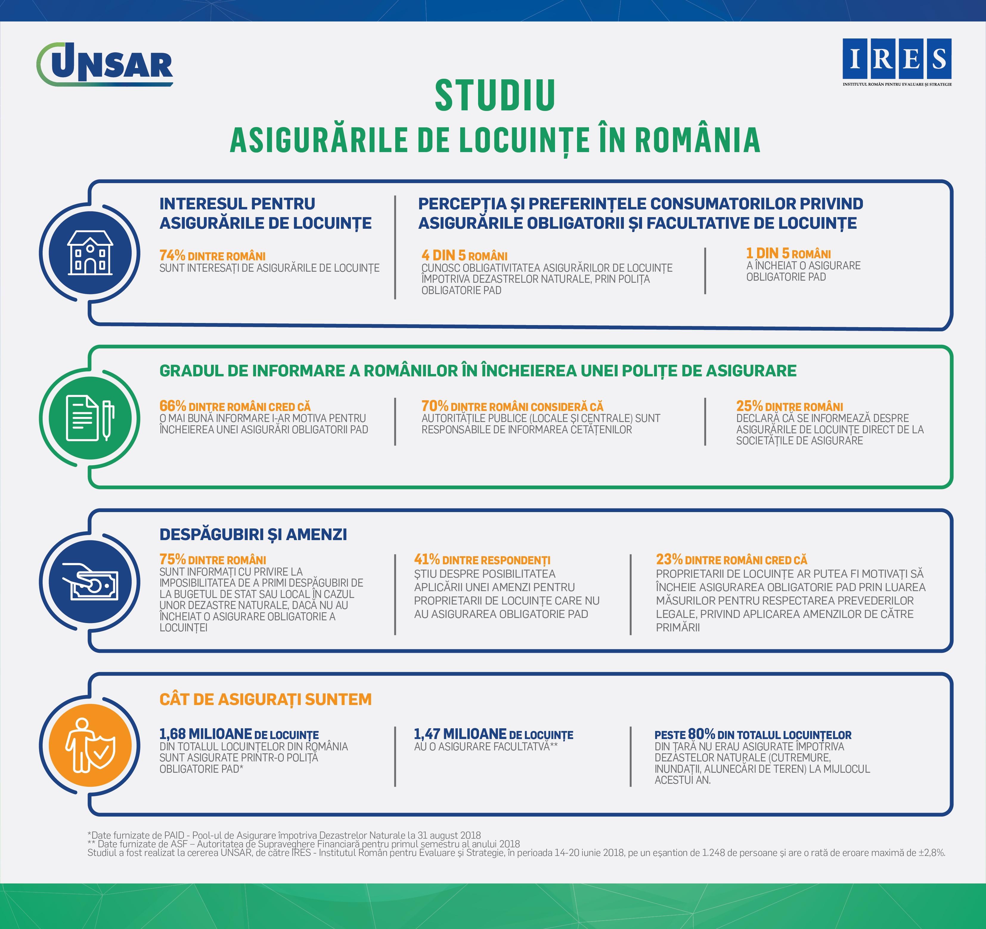 80% dintre români știu că asigurările de locuințe împotriva dezastrelor naturale sunt obligatorii, dar numai 20% au o astfel de poliţă