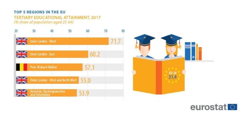 România, pe ultimul loc în UE la proporţia persoanelor cu studii superioare