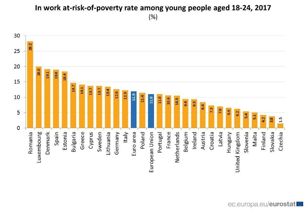 Tinerii români care lucrează – de departe, sub cel mai mare risc de sărăcie între cei din statele UE