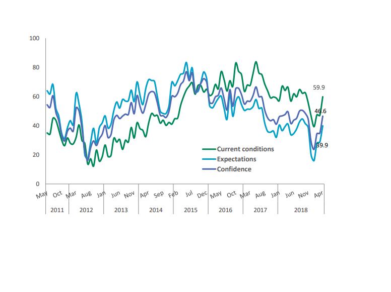 Indicatorul de Încredere Macroeconomică CFA România, Aprilie 2019