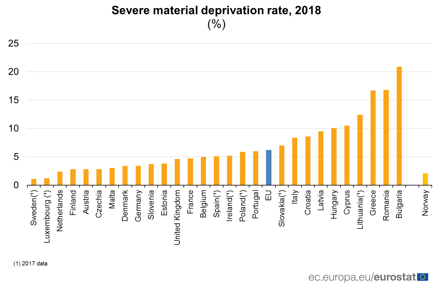 România – pe locul doi în UE la privare materială severă
