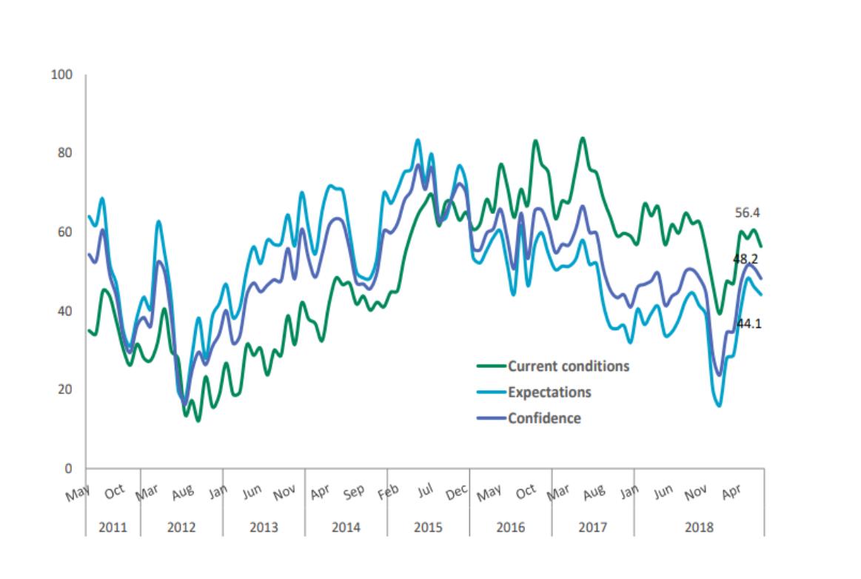 Indicatorul de Încredere Macroeconomică CFA România a scăzut în iulie la 48,2 puncte