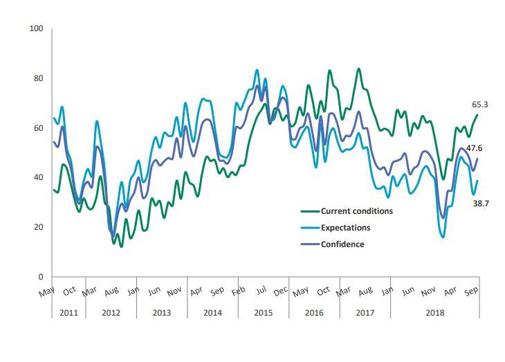 CFA România: Indicatorul de Încredere Macroeconomică a crescut la 47,6 puncte în luna septembrie