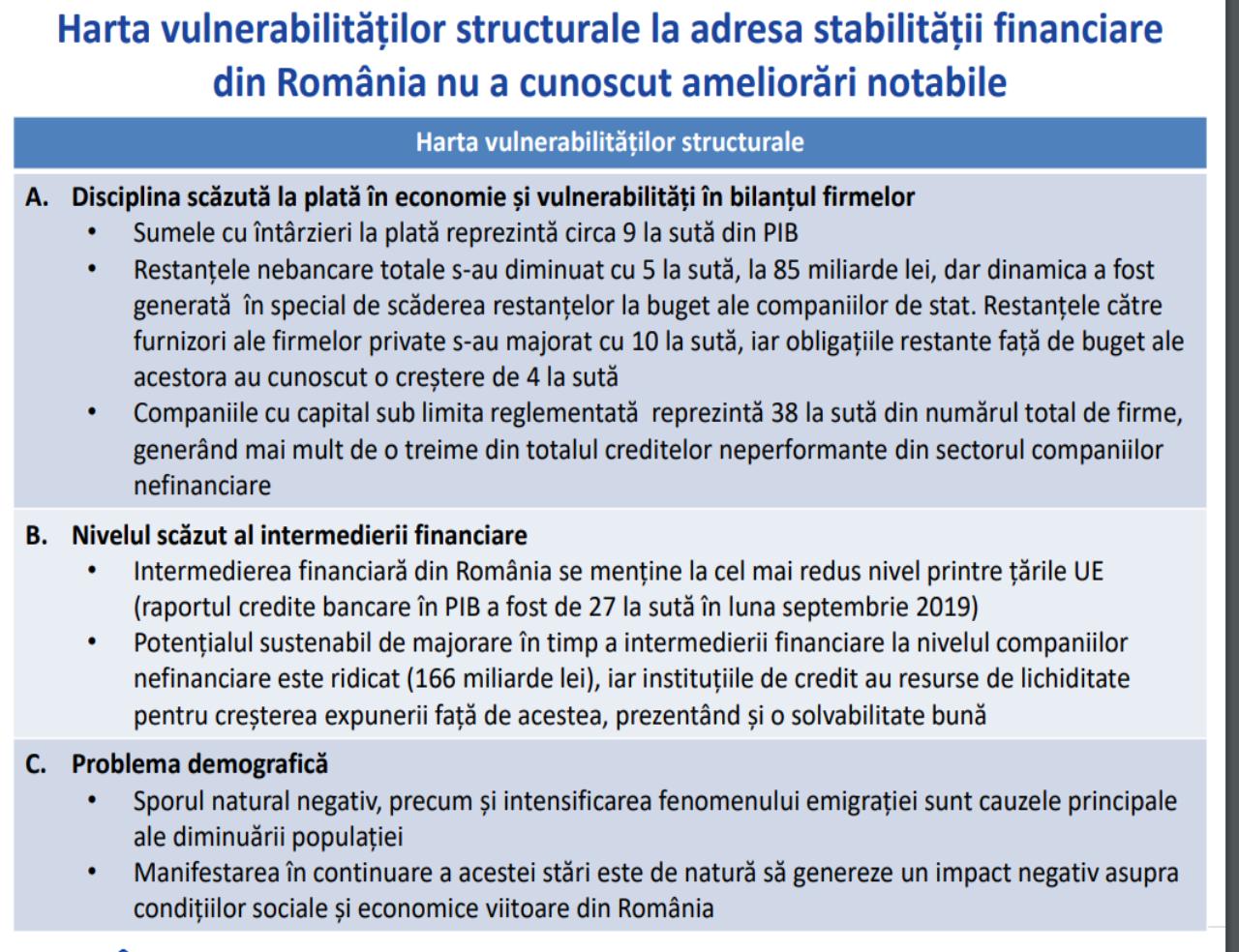Tensionarea echilibrelor macroeconomice este principalul element generator de risc sistemic