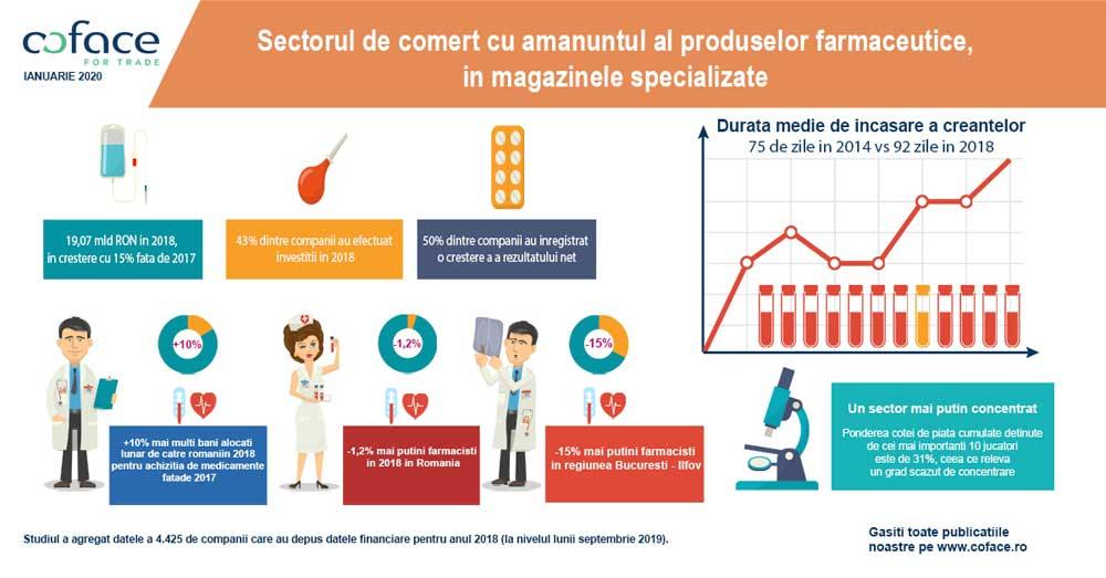 Studiu Coface: Veniturile din sectorul de comerț cu amănuntul al produselor farmaceutice, în magazine specializate au crescut cu aproximativ 15% în 2018 față de anul precedent