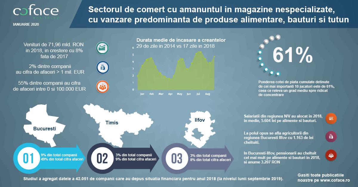 Studiu Coface – Sectorul de comerț cu amănuntul în magazine nespecializate: evoluție pozitivă a veniturilor în 2018, în creștere cu 8% față de anul precendent