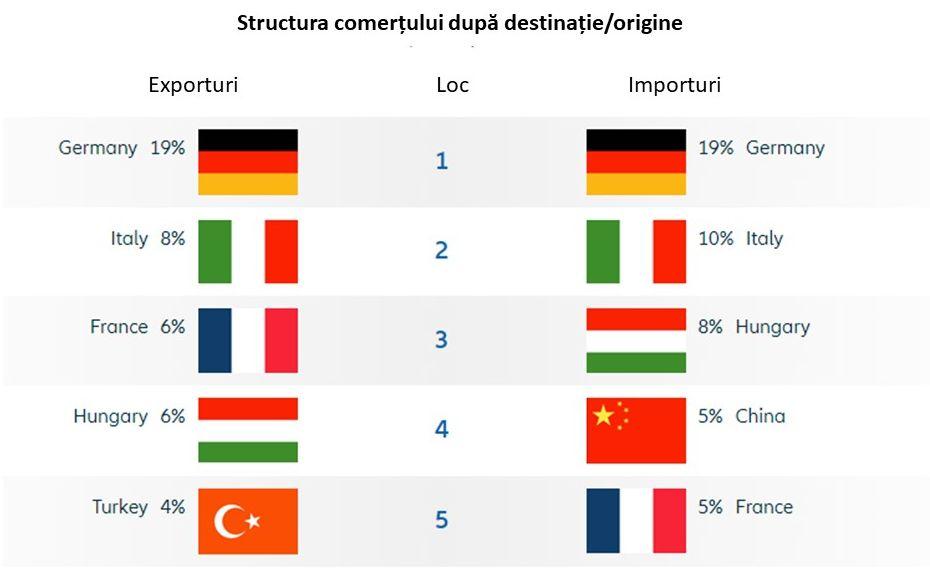 Dublarea deficitului provoacă îngrijorări:  România devine o țară cu risc mediu pentru întreprinzători
