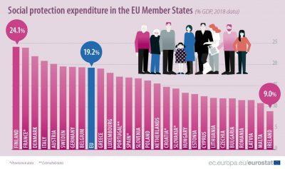 Cheltuielile publice pentru protecție socială, în context european