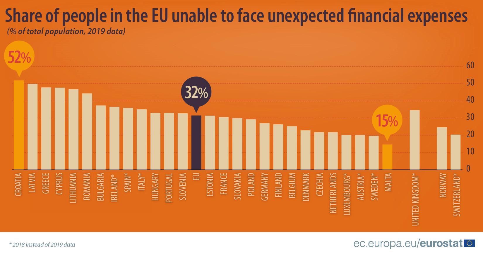 Românii – (doar) pe locul șase în UE la incapacitatea de a face față unor cheltuieli neașteptate