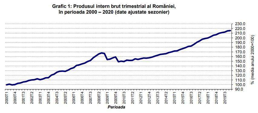 România rămâne în teritoriu pozitiv la finele primului trimestru în ceea ce priveşte PIB: +0,3%