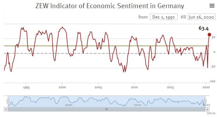 Creşte semnificativ încrederea investitorilor germani reflectată de indicatorul ZEW