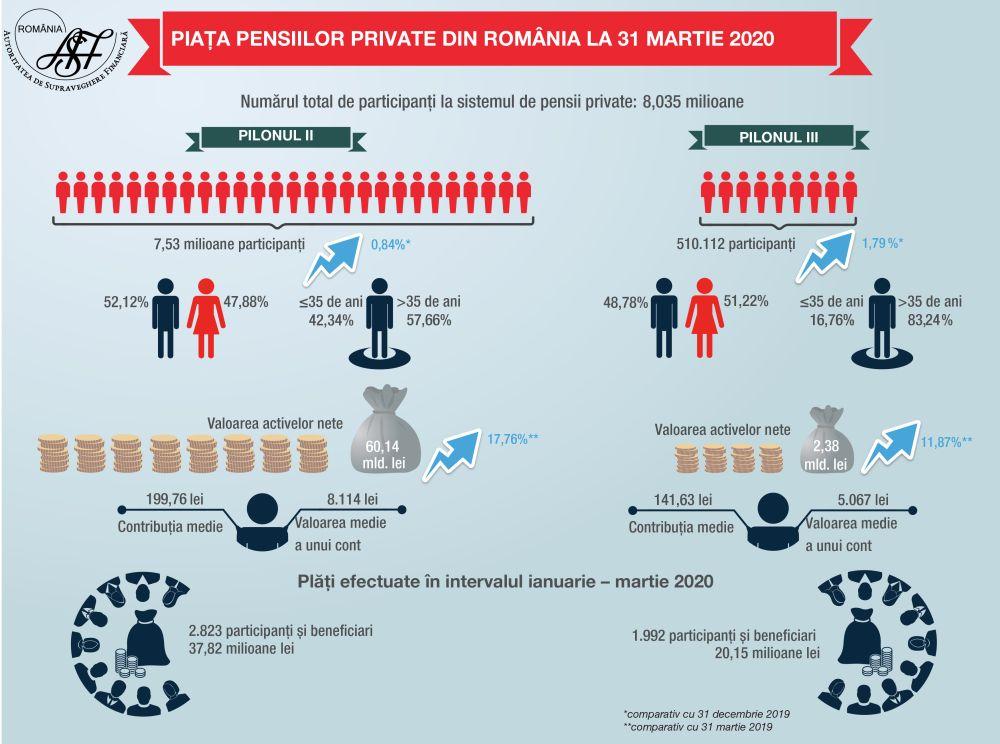 Evoluția pieței pensiilor private în primele trei luni ale anului 2020