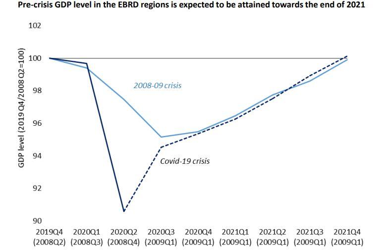 BERD devine mai pesimistă: economiile în care investeşte se vor contracta în 2020 cu 3,9%