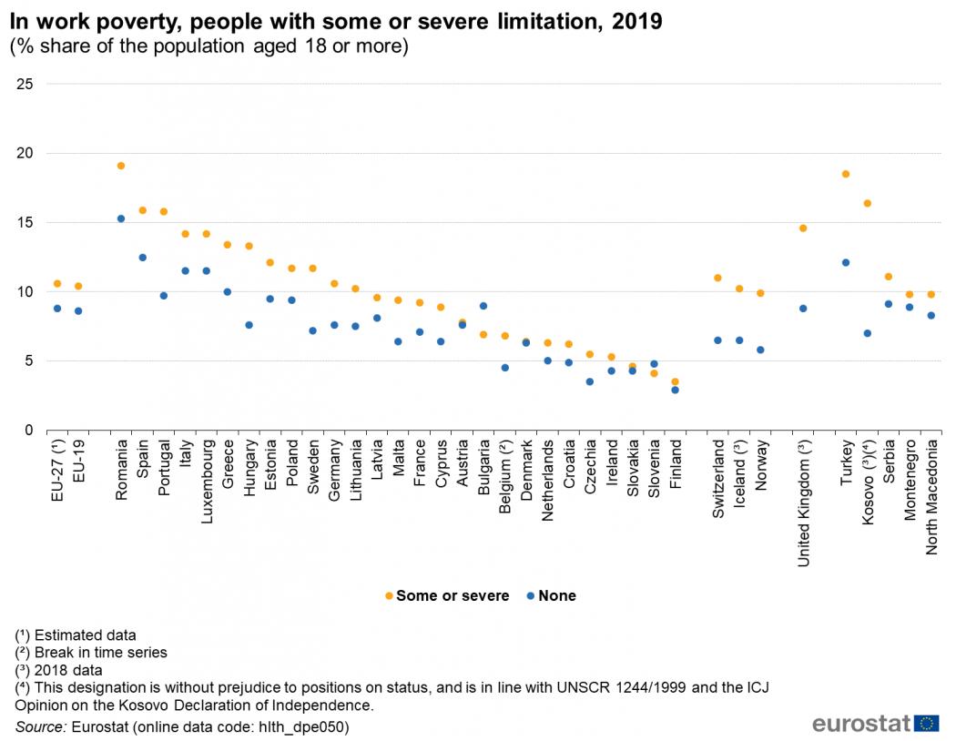 Rata de sărăcie a persoanelor cu limitări moderate sau severe care lucrează ( % din populația de la 18 ani în sus)