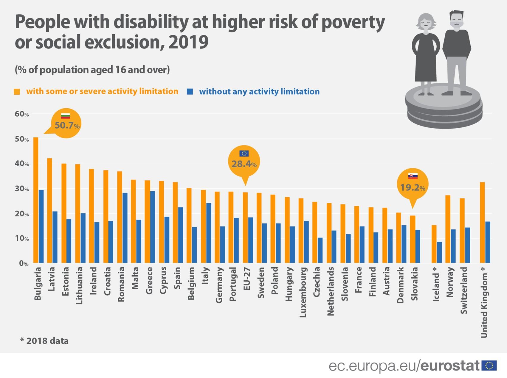 Riscul de sărăcie sau excluziune socială al persoanelor cu dizabilități (%, 2019)