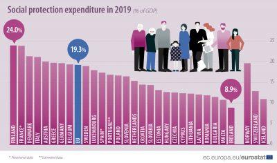 România, pe locul 24 din 27 în UE la ponderea cheltuielilor sociale în PIB. Locul acestora în buget, din perspectivă europeană