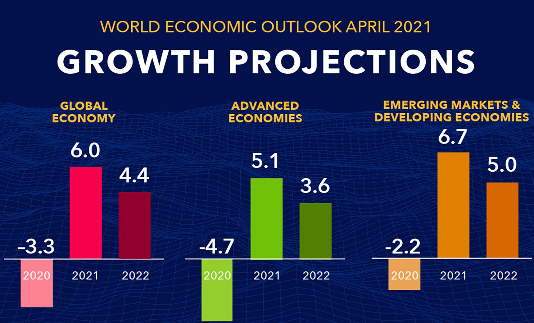 After an estimated contraction of –3.3 percent in 2020, the global economy is projected to grow at 6 percent in 2021